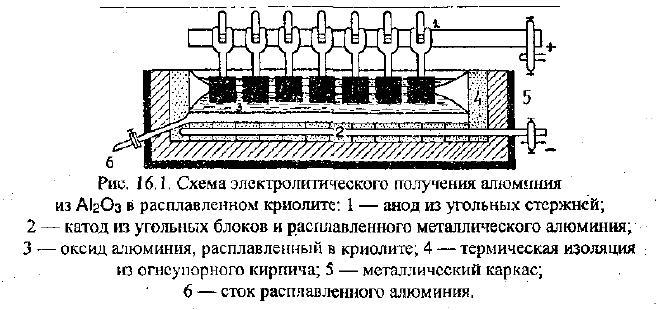Схема отримання алюмінію