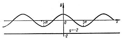 Рівняння. Найпростіше тригонометричне рівняння cos х = а.