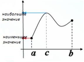Функція. Найбільше і найменше значення функції.