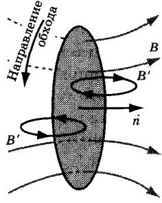Закон електромагнітної індукції.
