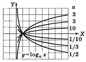 Логарифмічна функція