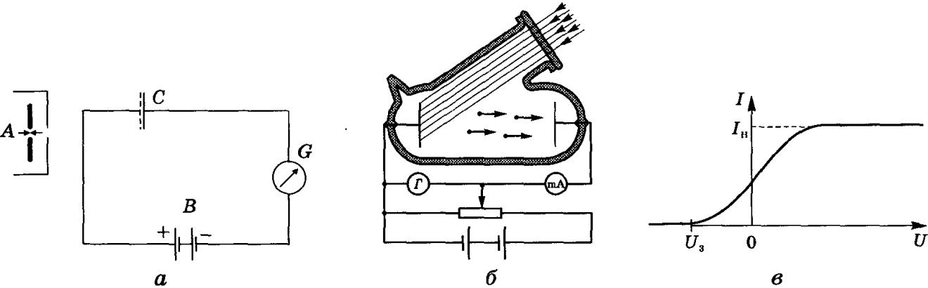 Фотоефектом називається випускання електронів речовиною при поглинанні їм квантів електромагнітного випромінювання (фотонів).