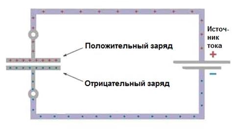 Електростатика. Принцип роботи конденсатора.