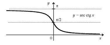 Функція arcctg y = arcctg x