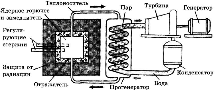 Ланцюгові ядерні реакції