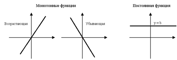 Функція монотонна на деякому проміжку, коли вона зростає або убуває на обраному інтервалі. Тобто монотонність функції можна тлумачити дослівно – як її одноманітність.