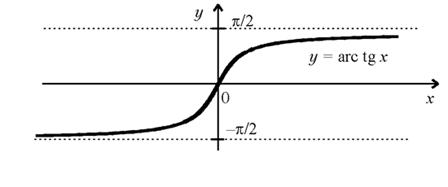 Функція arctg y = arctg x