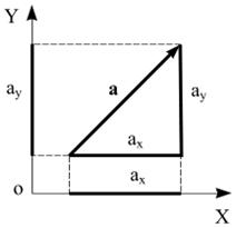 Модуль вектора. Довжина вектора.