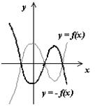 Графік функції. Симетричне (дзеркальне) відображення.