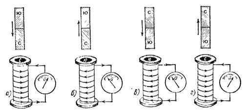 Беремо соленоїд (різновид котушки індуктивності), з'єднуємо з гальванометром, і опускаємо в нього постійний магніт.  Електростатика. Досліди Фарадея. Утворення індукційного струму при опусканні і піднятті магніту (котушки зі струмом).