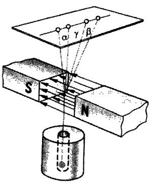 Фізика атомного ядра Радіоактивність