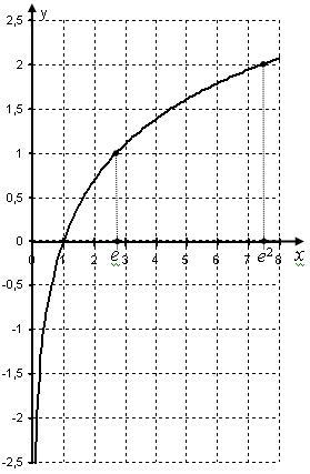 Графік натурального логарифма ln x