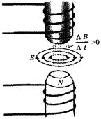 Закон електромагнітної індукції Вихрове електричне поле