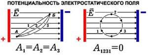 Потенціал електростатичного поля