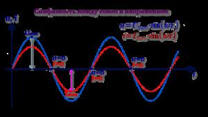 Синфазность між струмом і напругою