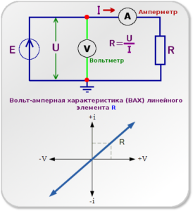 Вольт-амперна характеристика (ВАХ) лінійного елемента R