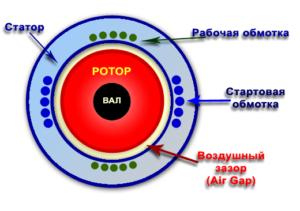 Модель двохобмотувальні однофазного асинхронного двигуна