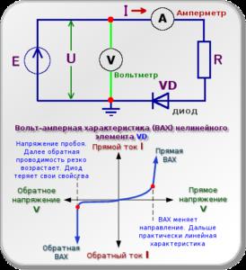 Вольт-амперна характеристика (ВАХ) нелінійного елемента напівпровідникового діода VD
