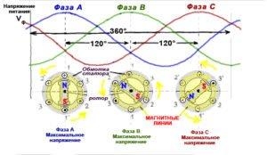Обертове магнітне поле