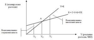 Графік моделі доходи-видатки