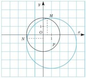 Система рівнянь і їх графічне вирішення