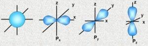 Електрони і їх орбіталі