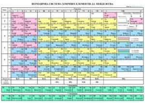 Періодична таблиця Менделеєва