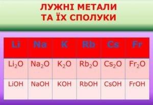 Лужні метали
