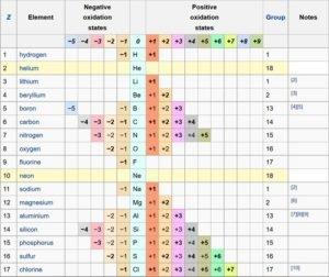 Таблиця ступенів окиснення