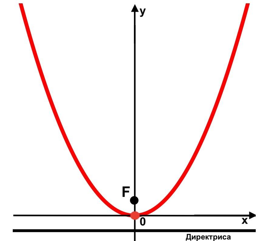 Директриса параболи
