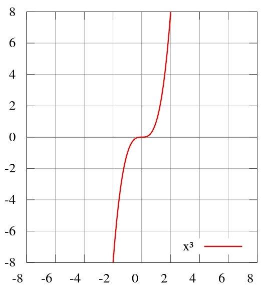 Кубічна парабола